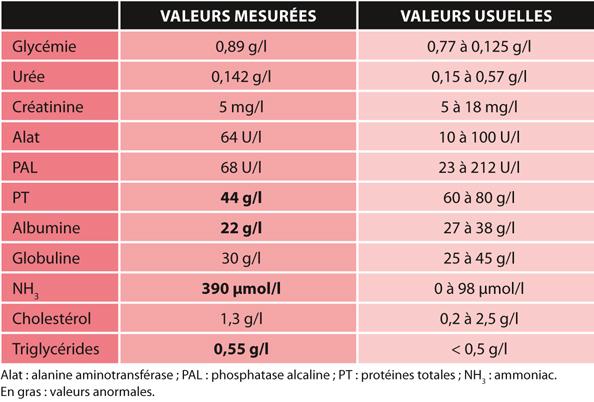 TABLEAU 1Valeurs de biochimie sanguine mesurées à l'admission