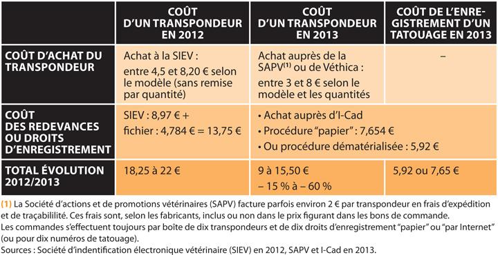 TABLEAUÉvolution des coûts d'identification pour un transpondeur entre 2012 et 2013, toutes taxes comprises