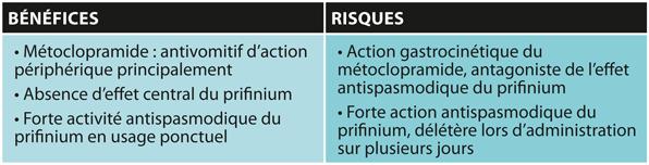 TABLEAURapport bénéfices/risques de l'association métoclopramide-prifinium