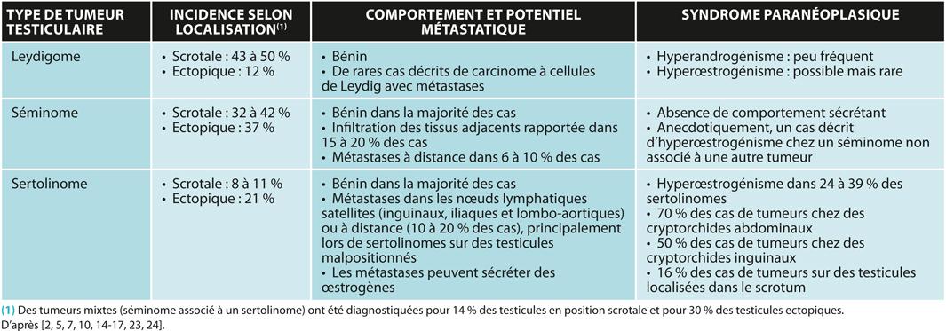TABLEAU 1Caractéristiques des principaux types de tumeurs testiculaires