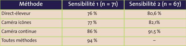 Tableau 2: Sensibilités de la détection calculées pour trois méthodes de l'étude