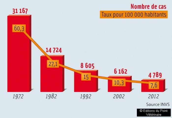 Évolution du nombre de cas (déclaration obligatoire) en France métropolitaine entre 1972 et 2012