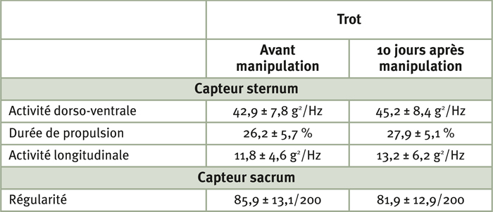 Tableau 4 : Modifications significatives (p < 0,05) du trot pour le groupe des 26 chevaux, 10 jours après la manipulation
