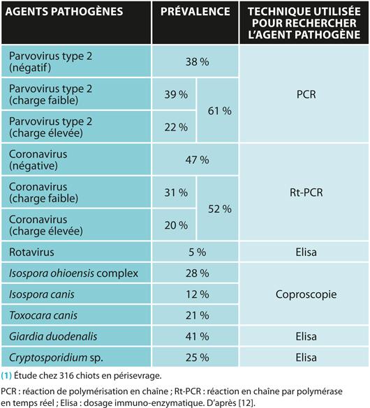TABLEAU 1Prévalence des différents agents pathogènes digestifs chez le chiot en périsevrage(1)