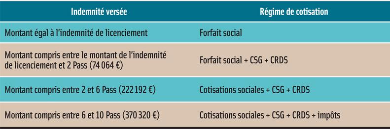 16f4e1cb53e Rupture conventionnelle   indemnités et déclaration en 2013 - La ...