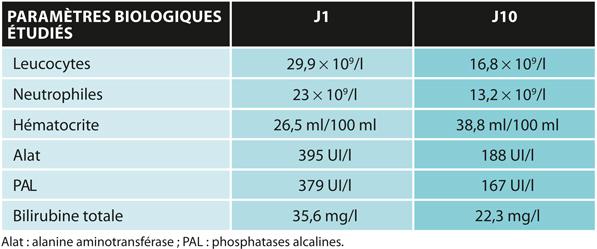 TABLEAU 2Évolution des paramètres biologiques du cas n°1