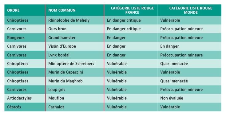Espèces menacées de mammifères en France métropolitaine