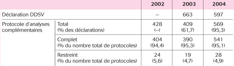 Nombre de déclarations d'avortements et de protocoles d'analyses dans le Calvados
