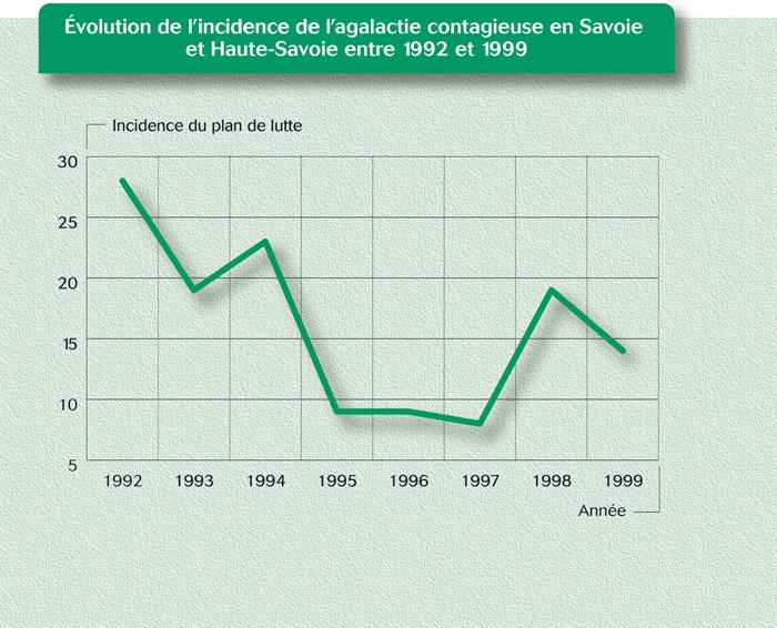 Évolution de l'incidence de l'agalactie contagieuse en Savoie et Haute-Savoie entre 1992 et 1999