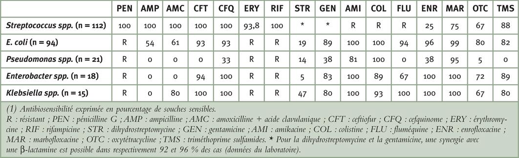 Tableau 3: Antibiosensibilité des bactéries isolées des prélèvements par lavage utérin reçus entre 2006 et 2012 au laboratoire Frank Duncombe (n=299)(1)